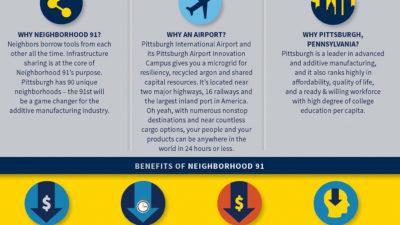 Neighborhood 91 Additive Manufacturing Community Fact Sheet